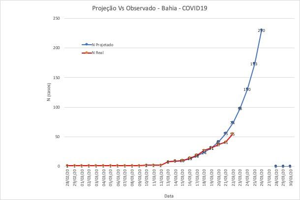 Casos de coronavírus na Bahia estão abaixo da projeção